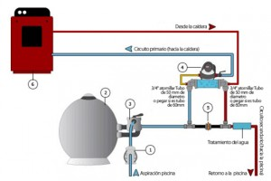 intercambiador instalación desde un circuito primario